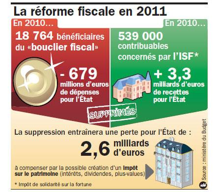 Fiscal News : la déclaration 2777 ou 2777-D
