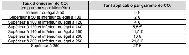 taxe sur les vehicules des societes.png